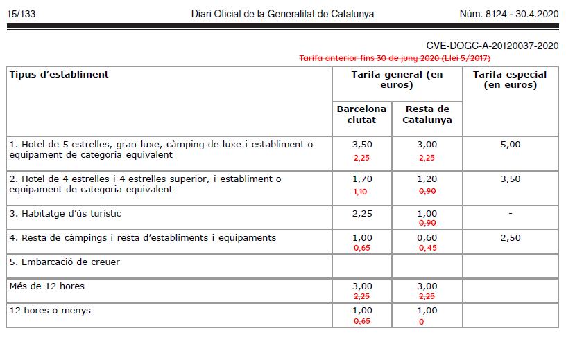 💶 Impuesto turístico: Subida de la tasa turística en Catalunya